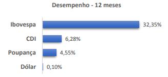 Comparativo em 12 Meses com a Ibovesta tendo alta de 32,35%, a CDI tendo 6,28% e a Poupança com aumento de 4,55%. O Dólar muito discresto com 0,10% de aumento