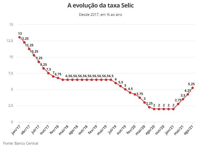 evolucao-taxa-selic